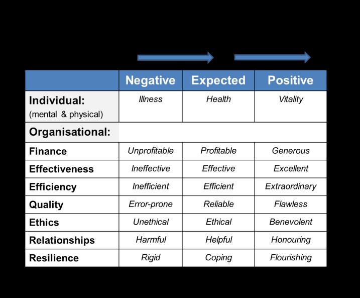 Positive Deviance Continuum